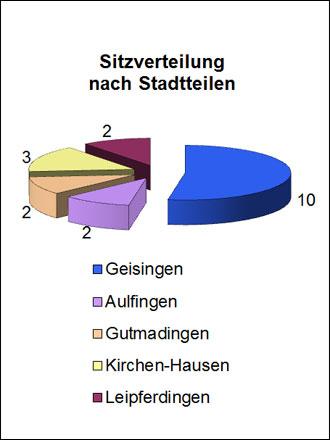 Sitzverteilung Gemeinderat nach Stadtteilen