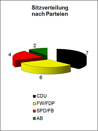 Sitzverteilung Gemeinderat nach Parteien