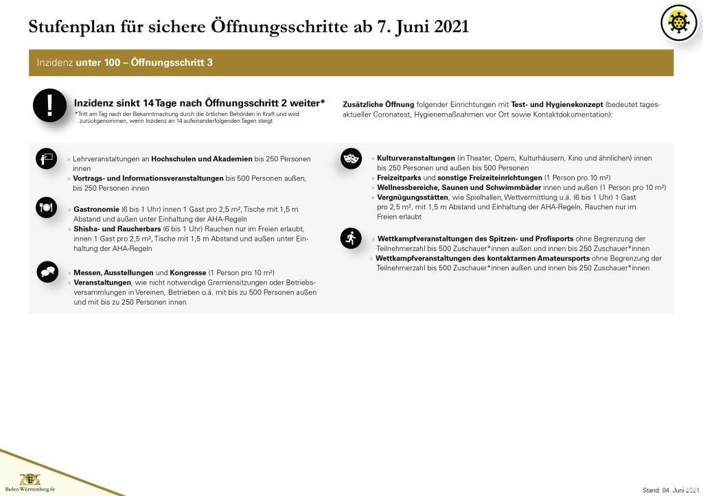 Grafik Stufenplan für sichere Öffnungsschritte ab 07. Juni 2021 - Seite 4