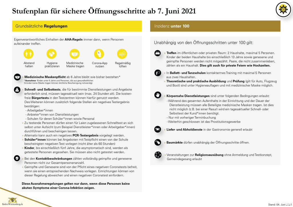 Grafik Stufenplan für sichere Öffnungsschritte ab 07. Juni 2021 - Seite 1