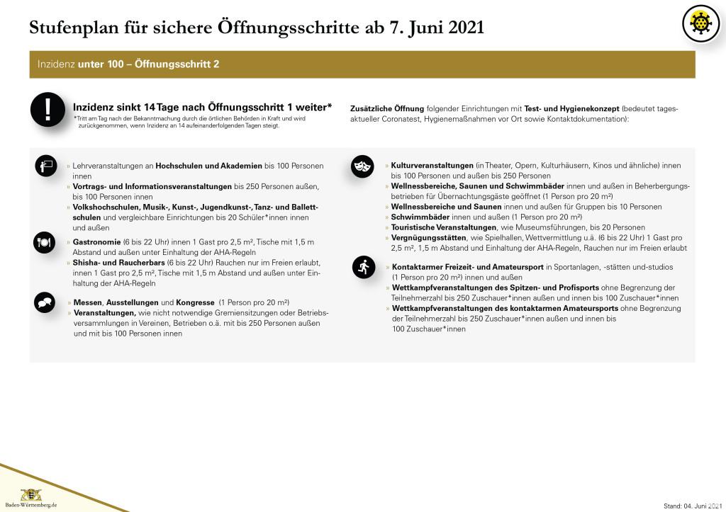 Grafik Stufenplan für sichere Öffnungsschritte ab 07. Juni 2021 - Seite 3