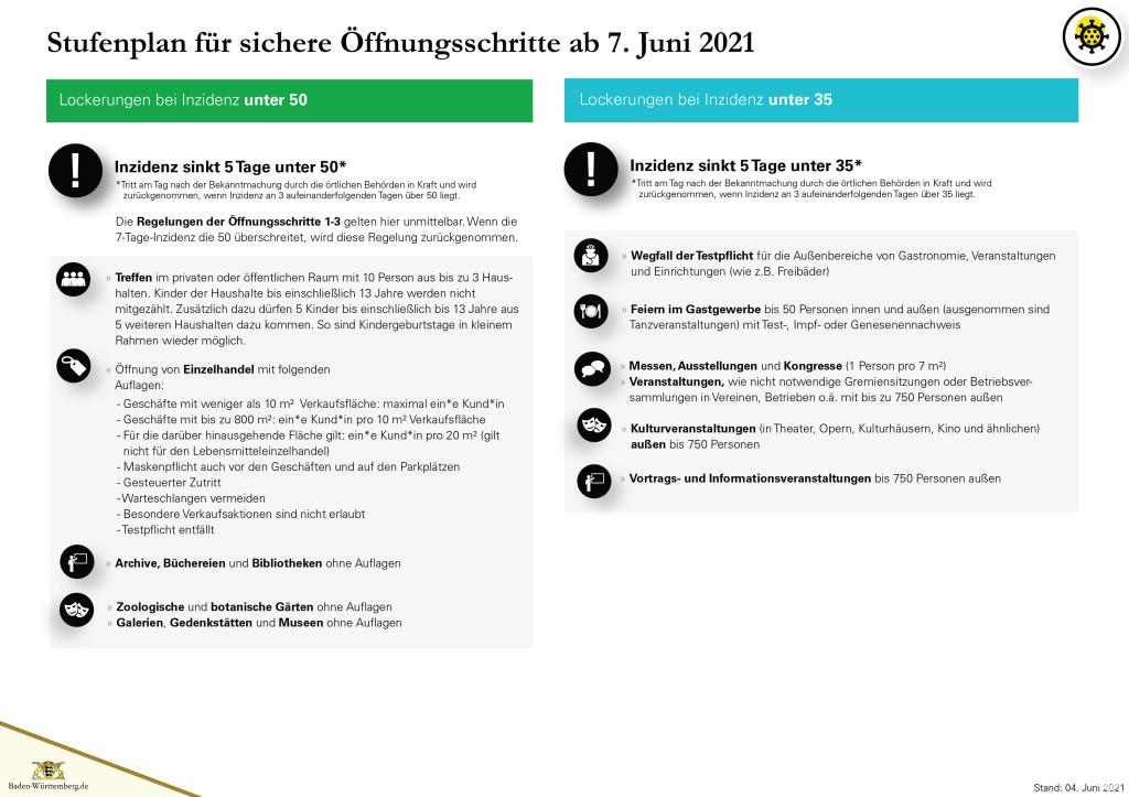 Grafik Stufenplan für sichere Öffnungsschritte ab 07. Juni 2021 - Seite 5