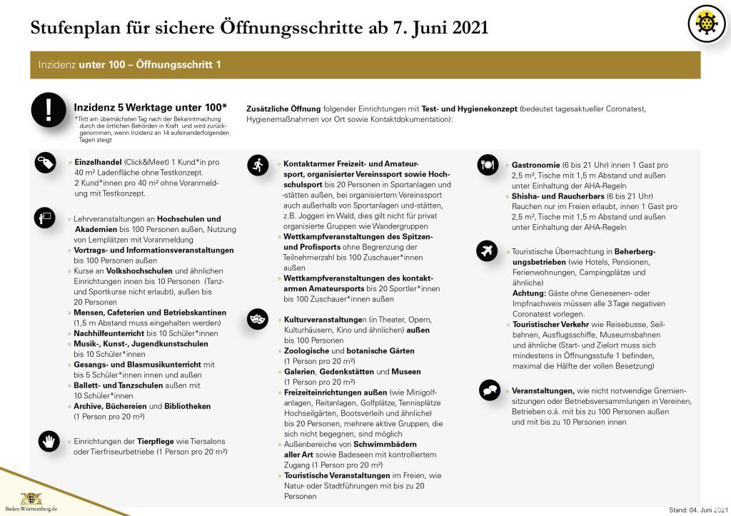 Grafik Stufenplan für sichere Öffnungsschritte ab 07. Juni 2021 - Seite 2