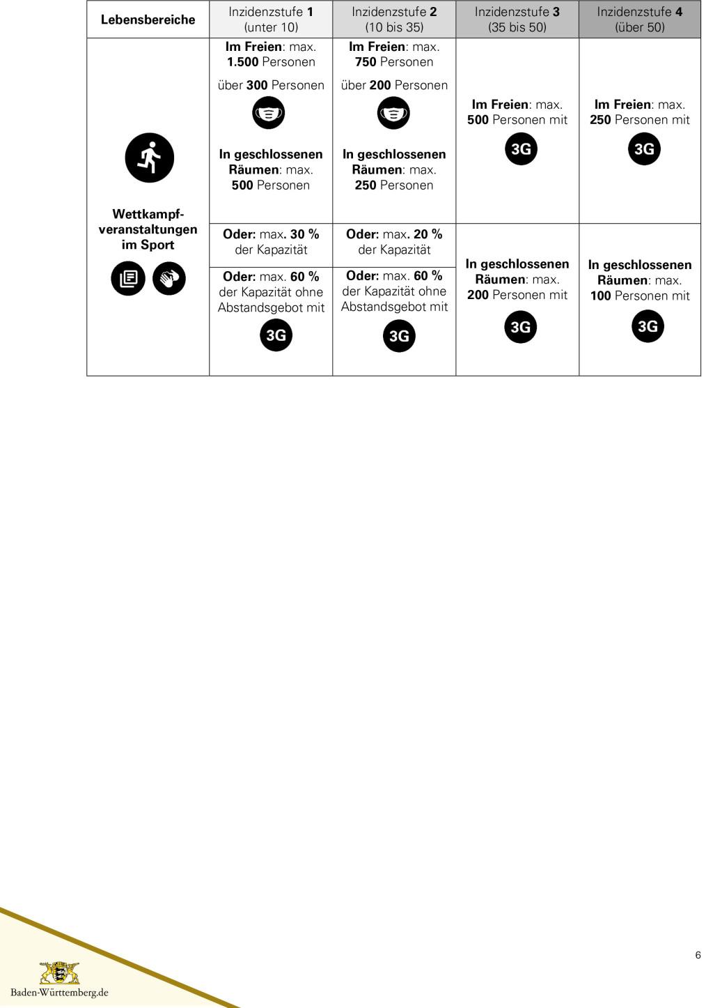 Lockerungen mit vier Inzidenzstufen - Seite 6
