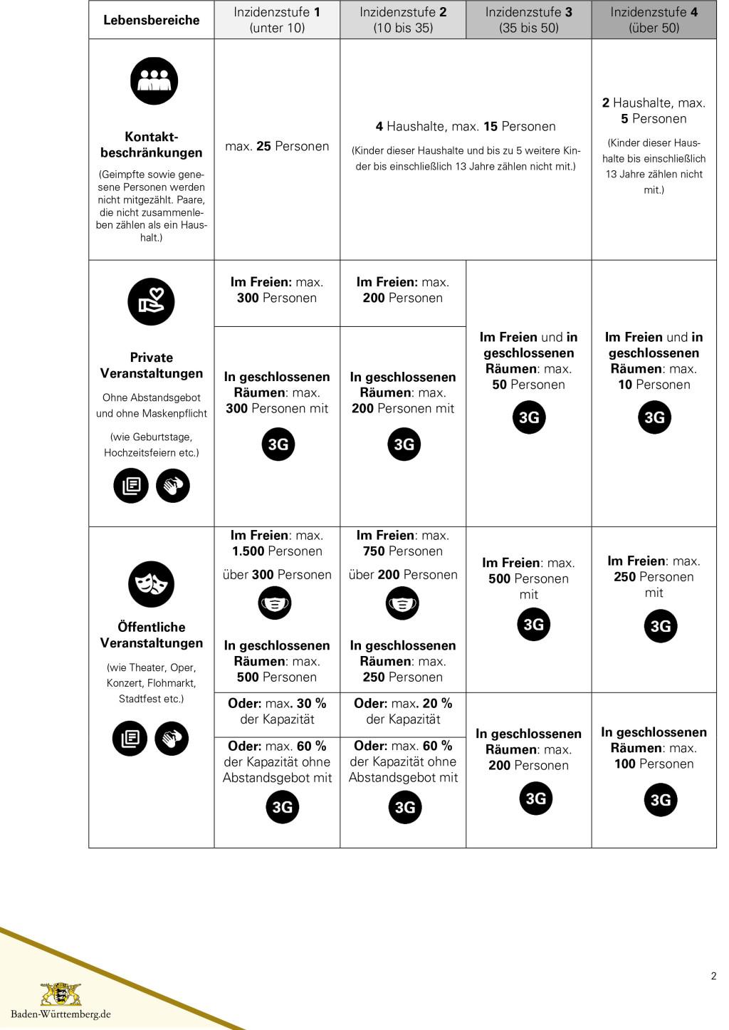 Lockerungen mit vier Inzidenzstufen - Seite 2