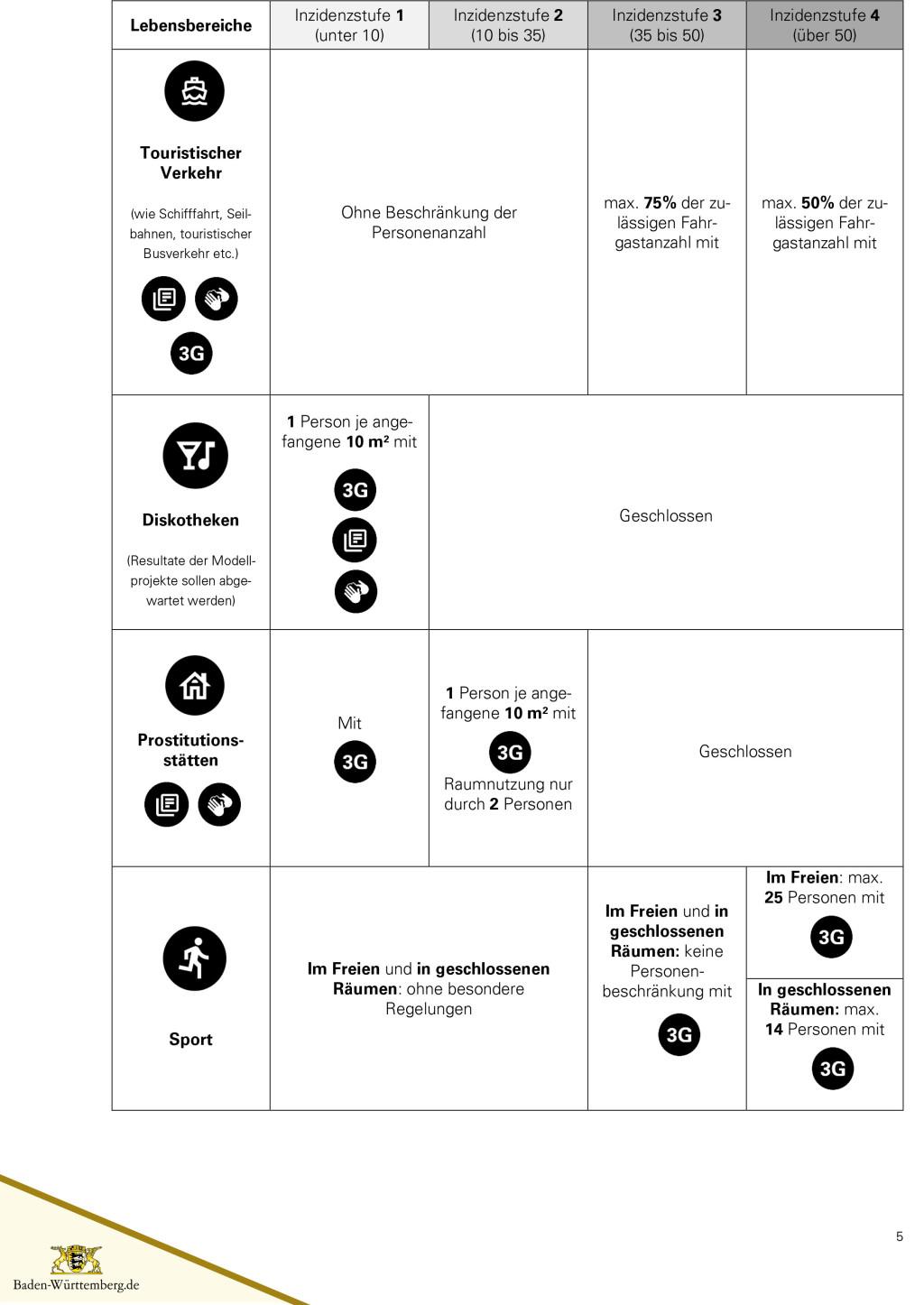 Lockerungen mit vier Inzidenzstufen - Seite 5