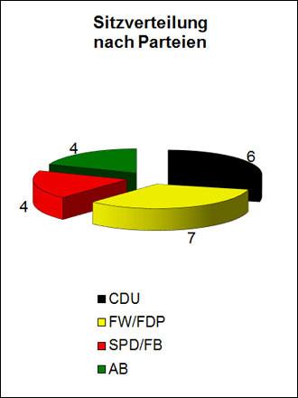 Sitzverteilung des Gemeinderates nach Parteien