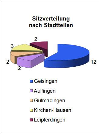 Sitzverteilung des Gemeinderates nach Stadtteilen